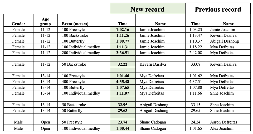 Day 6 Time Trials Records