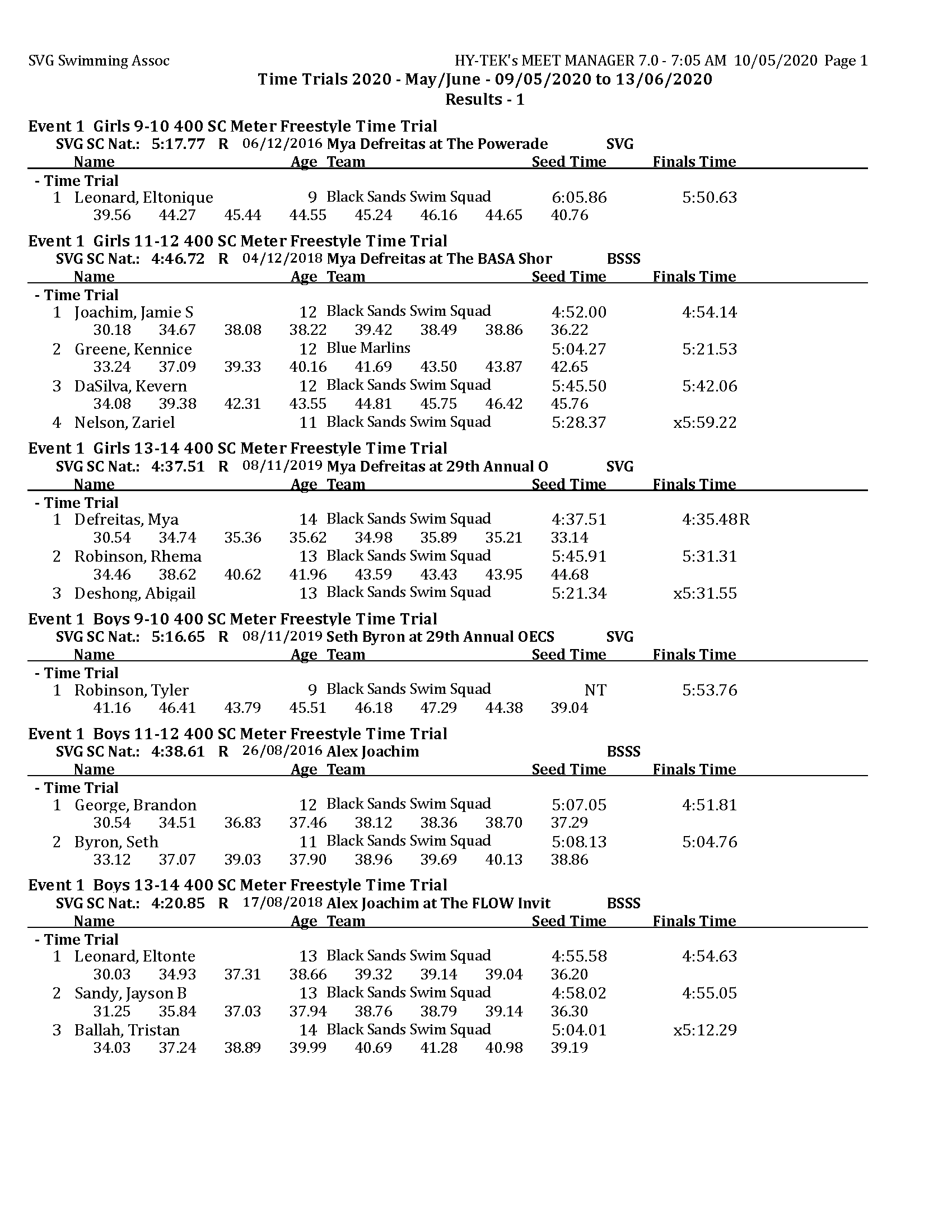 TT 2020 - May - Results day 1 MM_Page_1