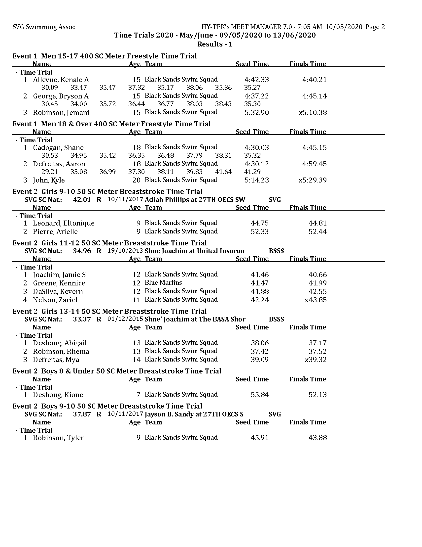 TT 2020 - May - Results day 1 MM_Page_2
