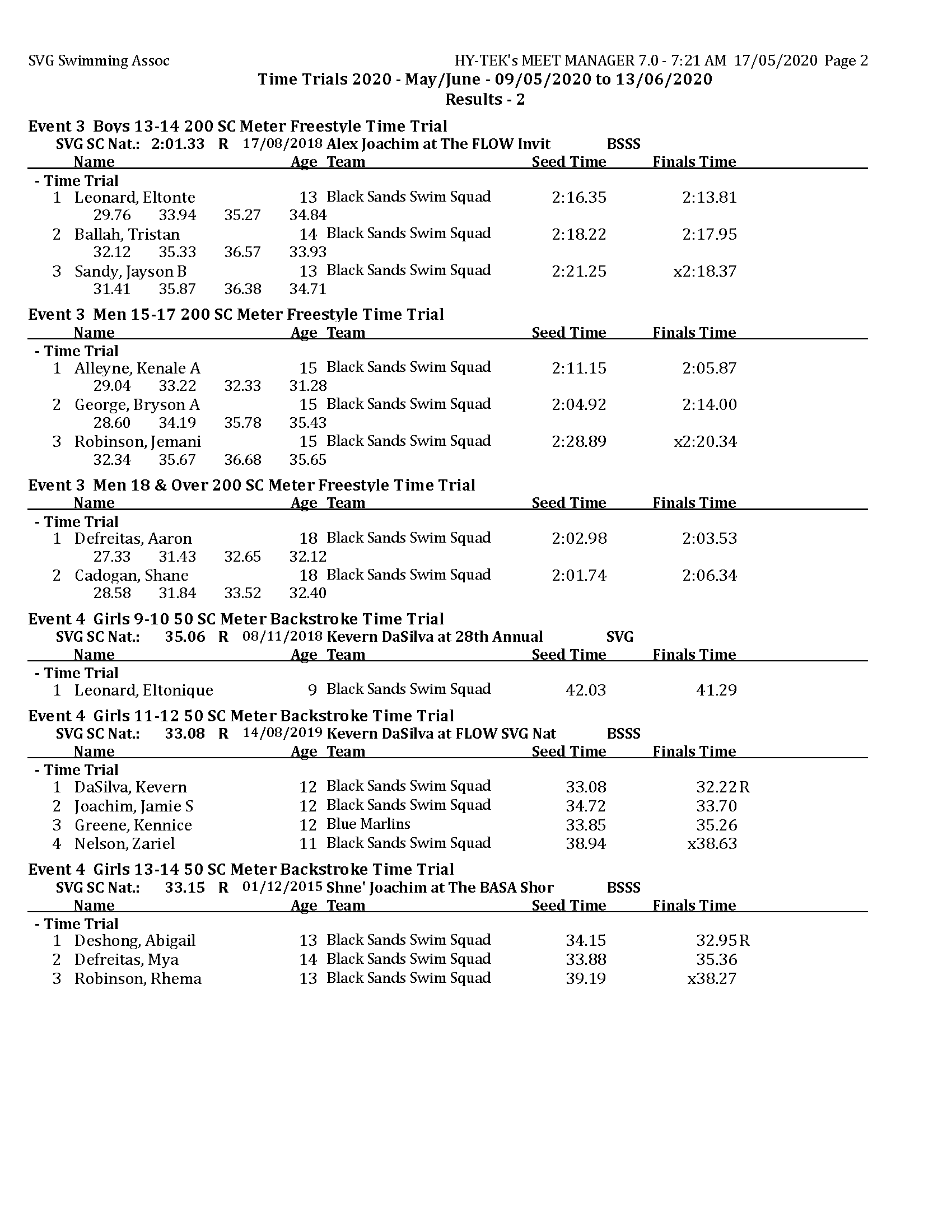 TT 2020 - May - Results day 2 MM_Page_2