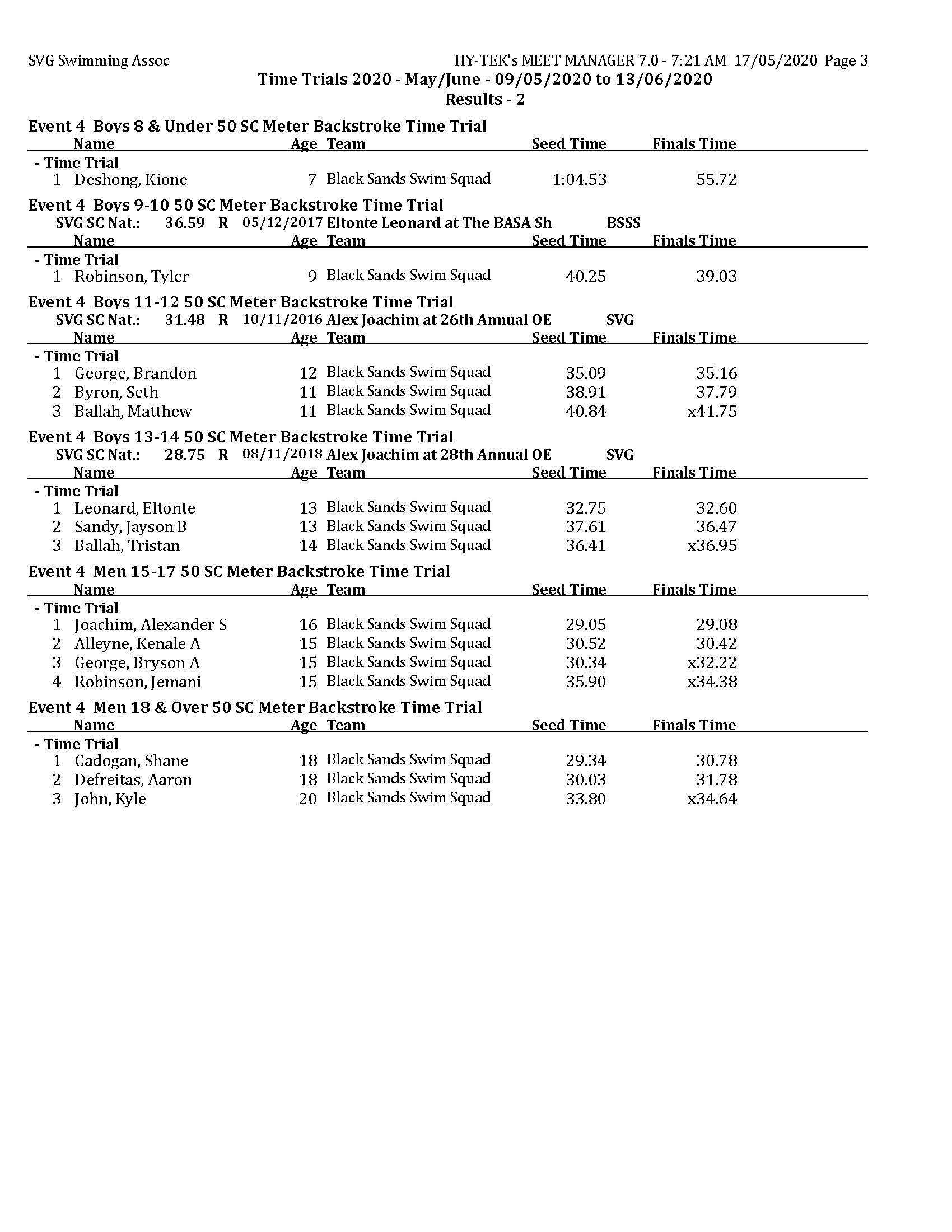 TT 2020 - May - Results day 2 MM_Page_3