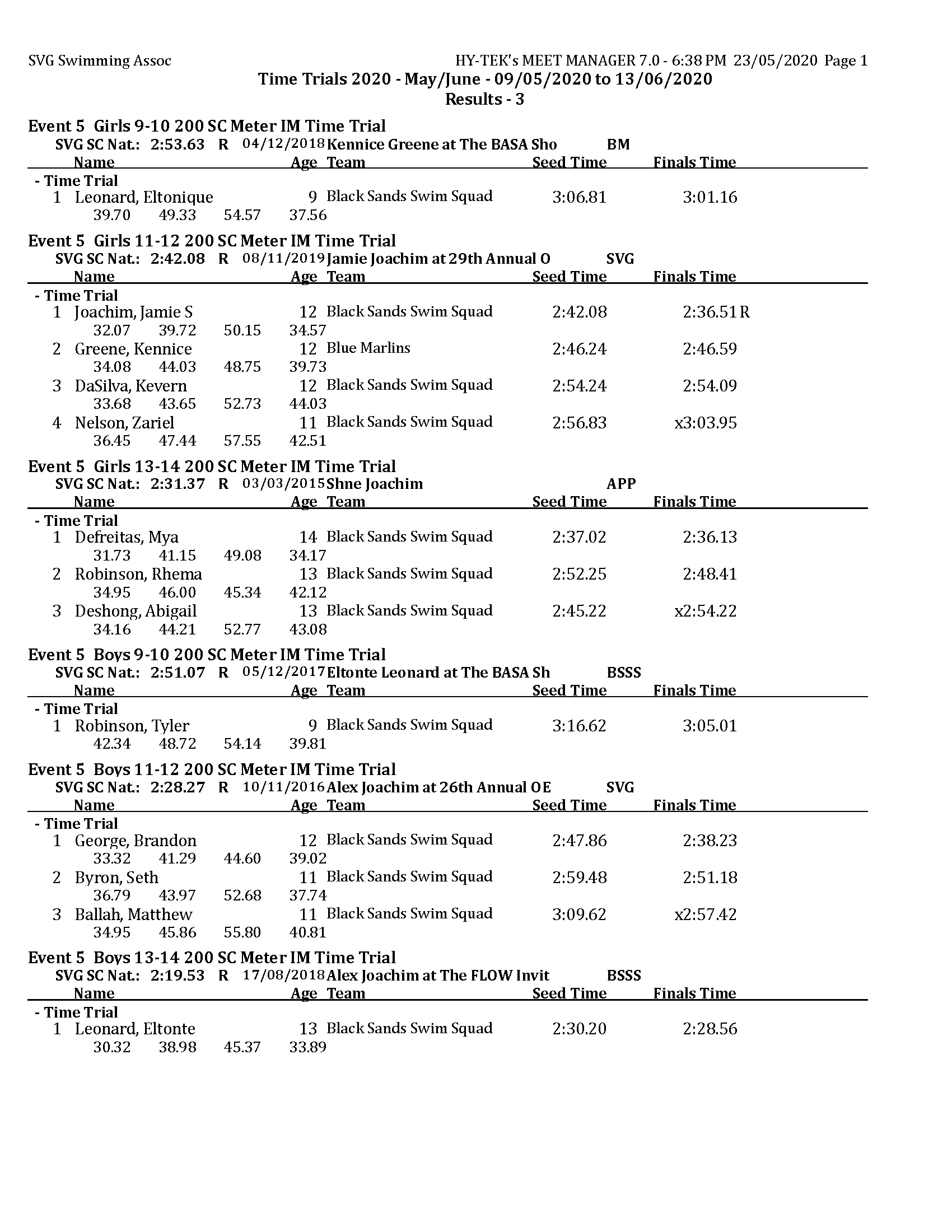 TT 2020 - May - Results day 3 MM_Page_1