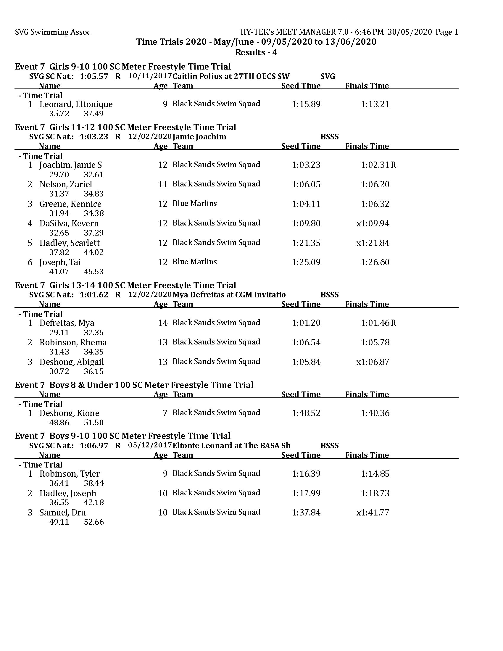 TT 2020 - May - Results day 4 MM_Page_1
