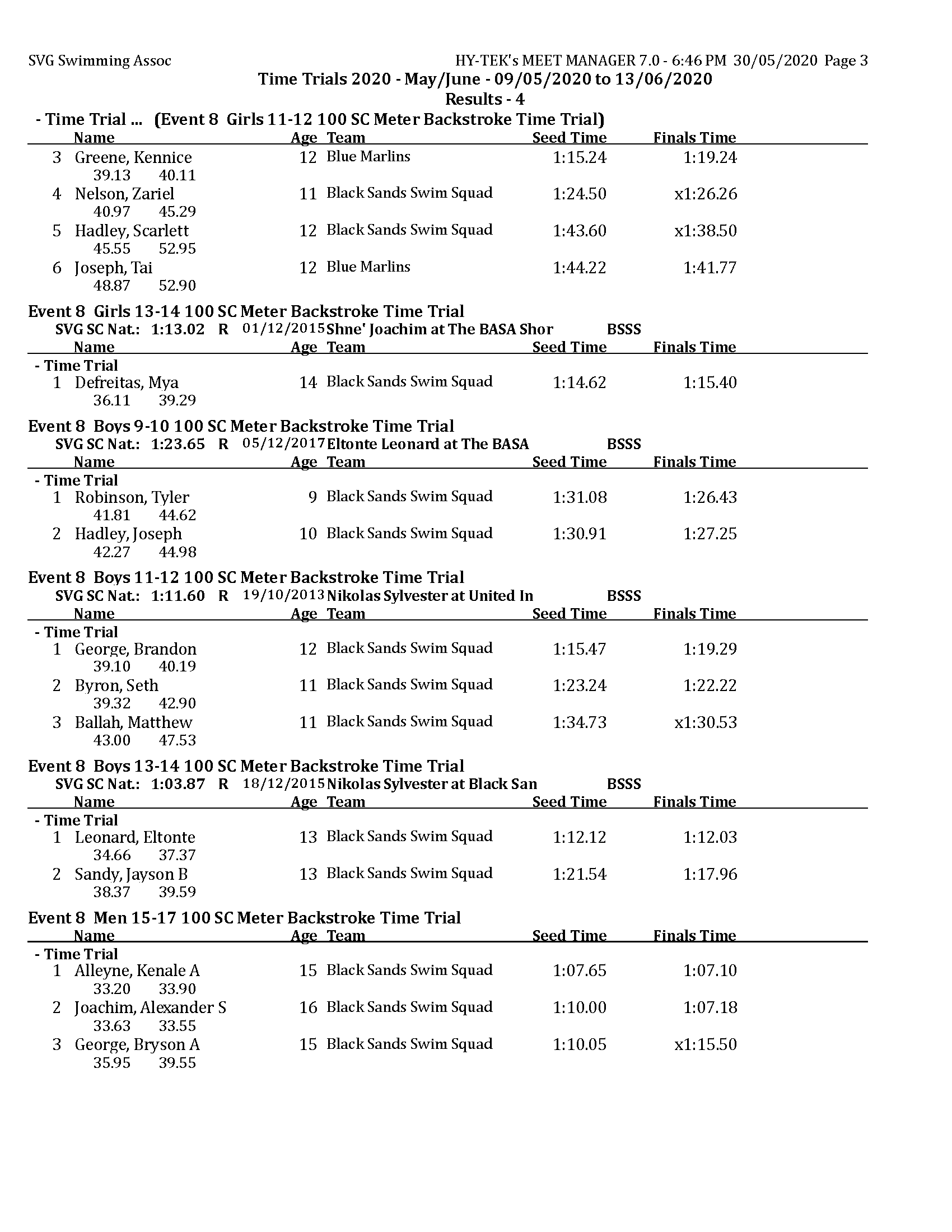 TT 2020 - May - Results day 4 MM_Page_3