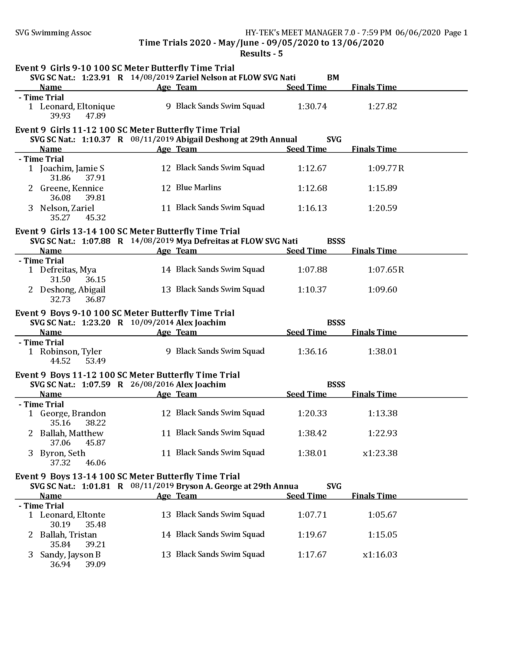 TT 2020 - May - Results day 5 MM_Page_1