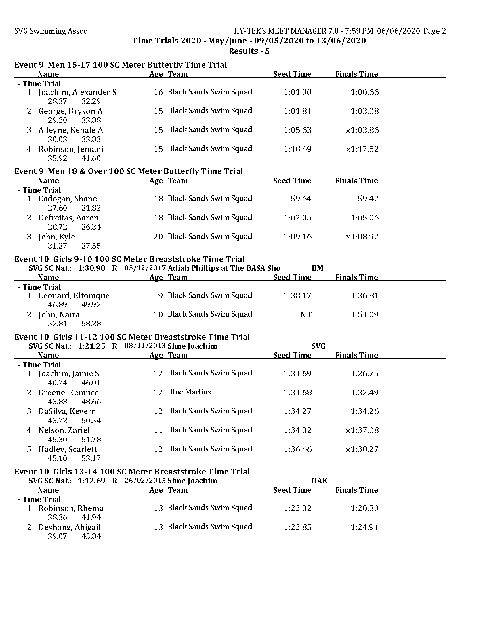 TT 2020 - May - Results day 5 MM_Page_2