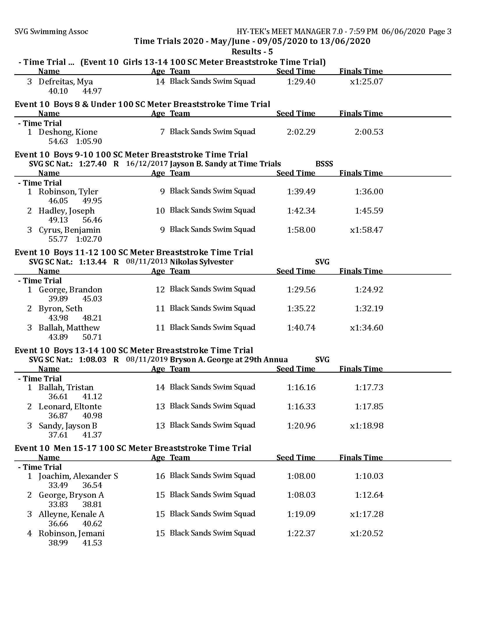 TT 2020 - May - Results day 5 MM_Page_3