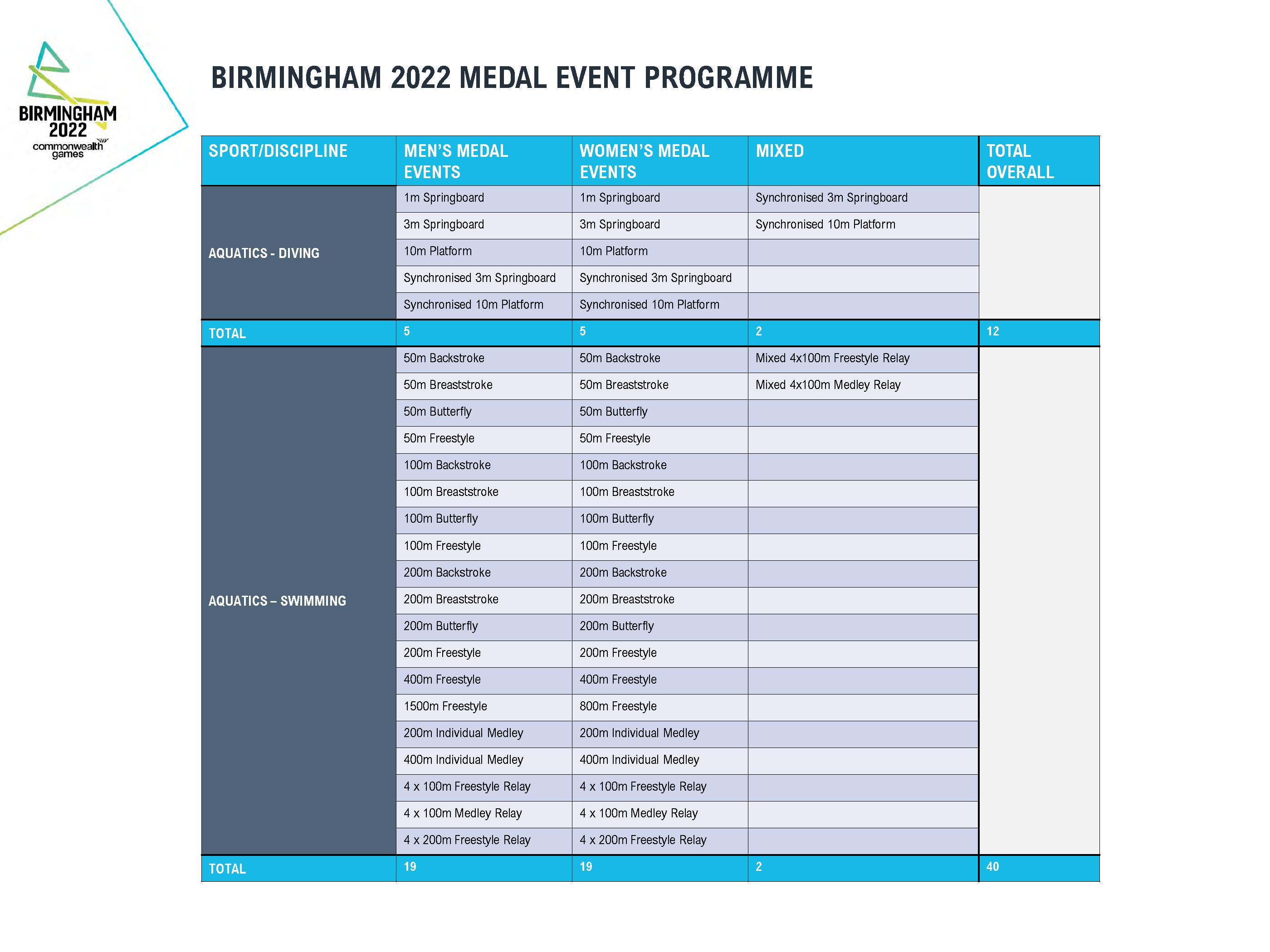 BIRMINGHAM 2022 MEDAL EVENT PROGRAMME.FINAL_Page_1